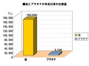 プラチナと金の有史以来の生産量